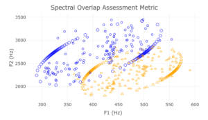 Sample spectral overlap assessment metric visualization