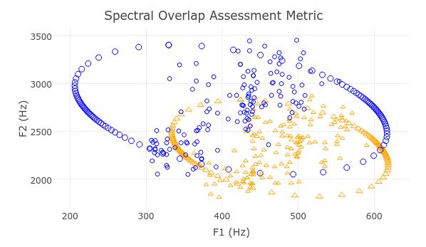 Sample of Spectral Overlap Assessment Metric visualization
